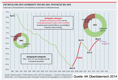 Entwicklung Lohnquote
